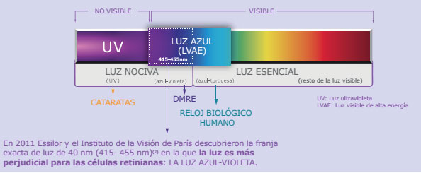 lentes Crizal prevencia optivity espectro de luz
