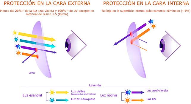 light scan tratamiento Crizal Prevencia